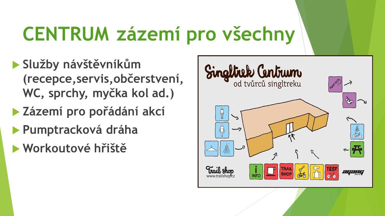 CENTRUM zázemí pro všechny  Služby návštěvníkům (recepce,servis,občerstvení, WC, sprchy, myčka kol ad.)  Zázemí pro pořádání akcí  Pumptracková dráha  Workoutové hřiště