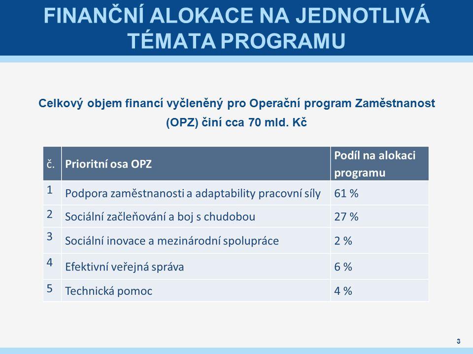 3 FINANČNÍ ALOKACE NA JEDNOTLIVÁ TÉMATA PROGRAMU Celkový objem financí vyčleněný pro Operační program Zaměstnanost (OPZ) činí cca 70 mld.