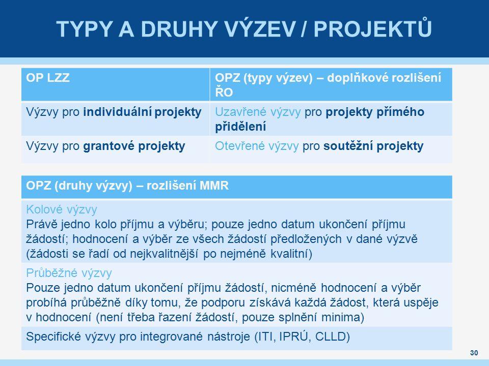TYPY A DRUHY VÝZEV / PROJEKTŮ 30 OP LZZOPZ (typy výzev) – doplňkové rozlišení ŘO Výzvy pro individuální projektyUzavřené výzvy pro projekty přímého přidělení Výzvy pro grantové projektyOtevřené výzvy pro soutěžní projekty OPZ (druhy výzvy) – rozlišení MMR Kolové výzvy Právě jedno kolo příjmu a výběru; pouze jedno datum ukončení příjmu žádostí; hodnocení a výběr ze všech žádostí předložených v dané výzvě (žádosti se řadí od nejkvalitnější po nejméně kvalitní) Průběžné výzvy Pouze jedno datum ukončení příjmu žádostí, nicméně hodnocení a výběr probíhá průběžně díky tomu, že podporu získává každá žádost, která uspěje v hodnocení (není třeba řazení žádostí, pouze splnění minima) Specifické výzvy pro integrované nástroje (ITI, IPRÚ, CLLD)