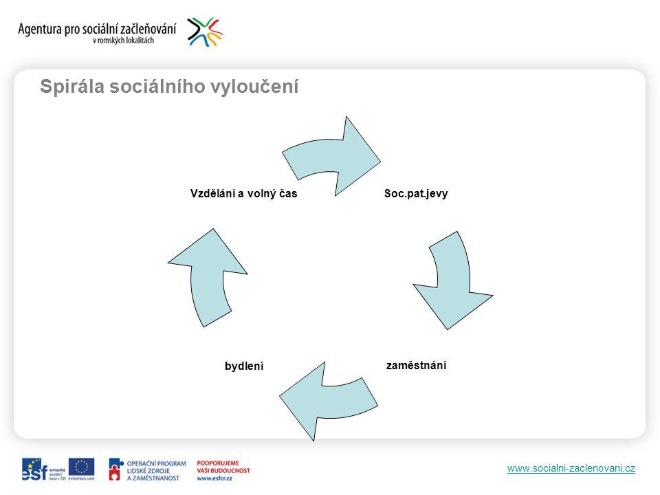 www.socialni-zaclenovani.cz Spirála sociálního vyloučení Soc.pat.jevy zaměstnáníbydlení Vzdělání a volný čas