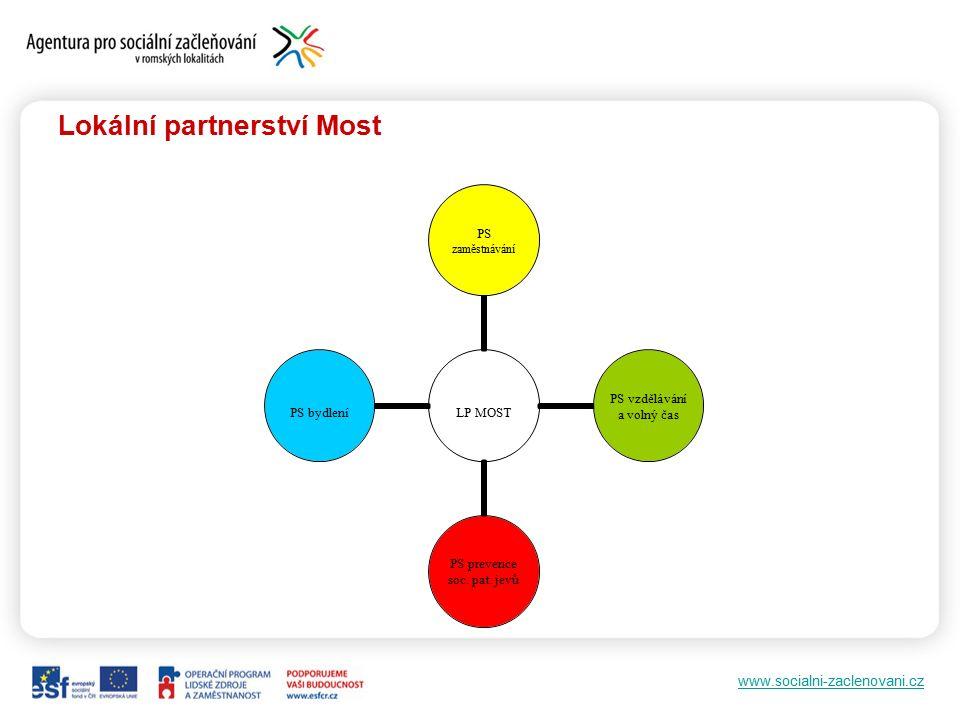 www.socialni-zaclenovani.cz Lokální partnerství Most LP MOST PS zaměstnávání PS vzdělávání a volný čas PS prevence soc.
