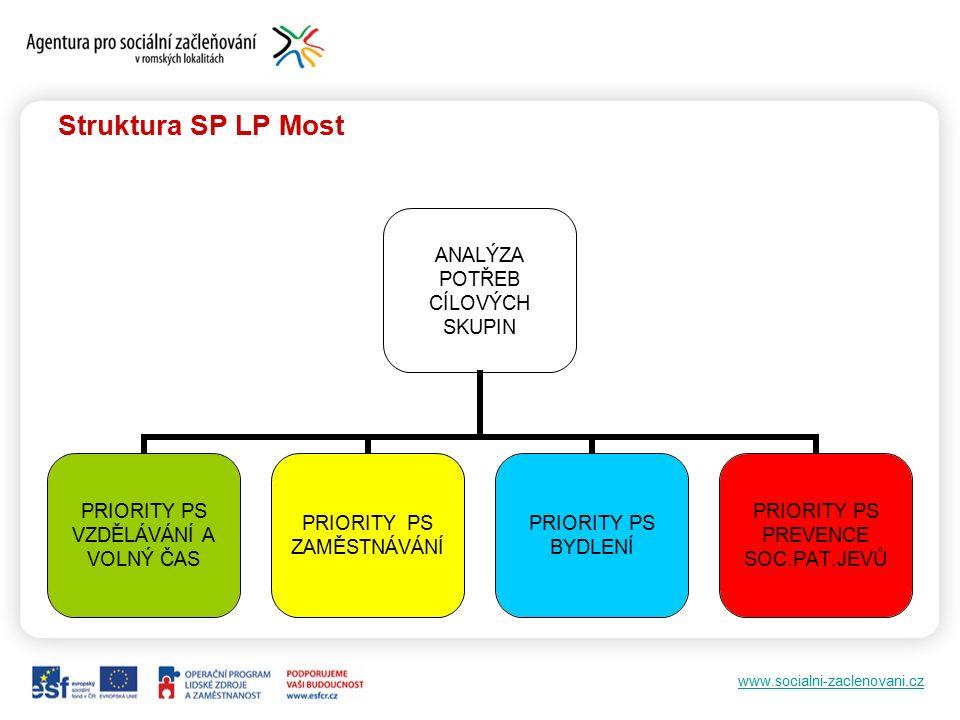 www.socialni-zaclenovani.cz Struktura SP LP Most PRIORITA PS DLOUHODOBÝ CÍL 1 DLOUHODOBÝ CÍL 2 DLOUHODOBÝ CÍL X