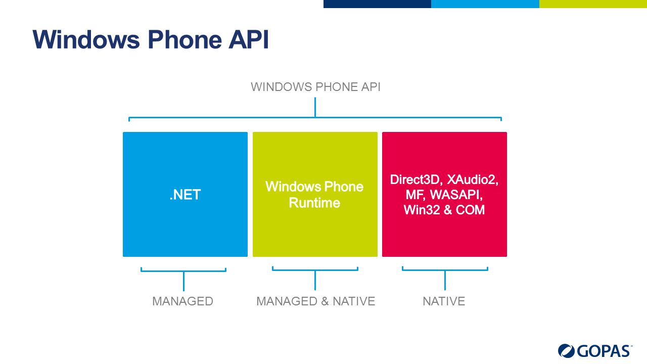 Windows Phone API WINDOWS PHONE API MANAGEDMANAGED & NATIVENATIVE