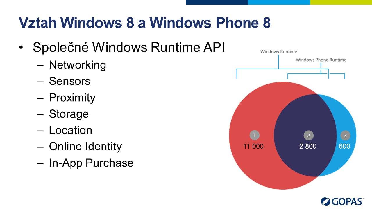 Vztah Windows 8 a Windows Phone 8 Společné Windows Runtime API –Networking –Sensors –Proximity –Storage –Location –Online Identity –In-App Purchase 11 0002 800600