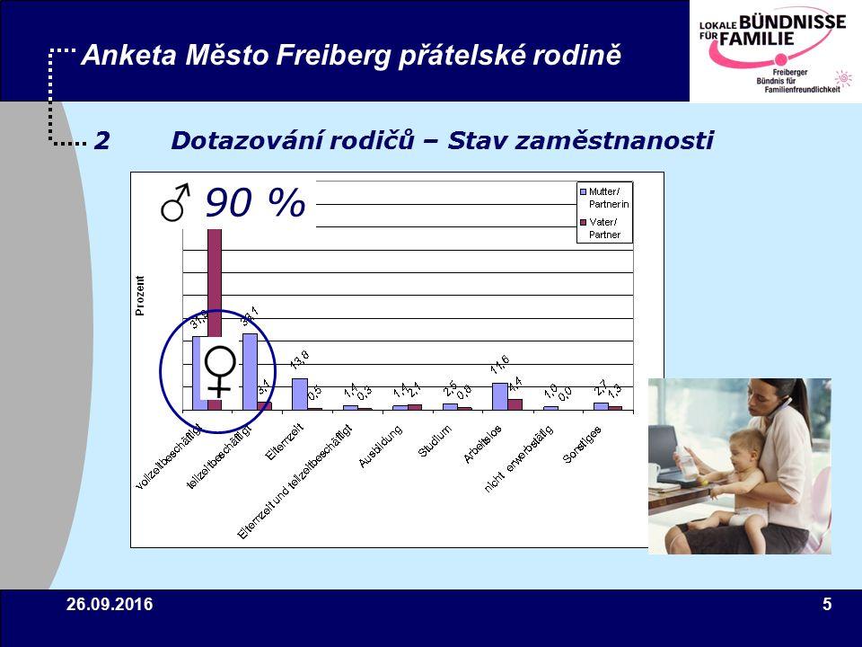 26.09.20165 Anketa Město Freiberg přátelské rodině 2 Dotazování rodičů – Stav zaměstnanosti 90 %