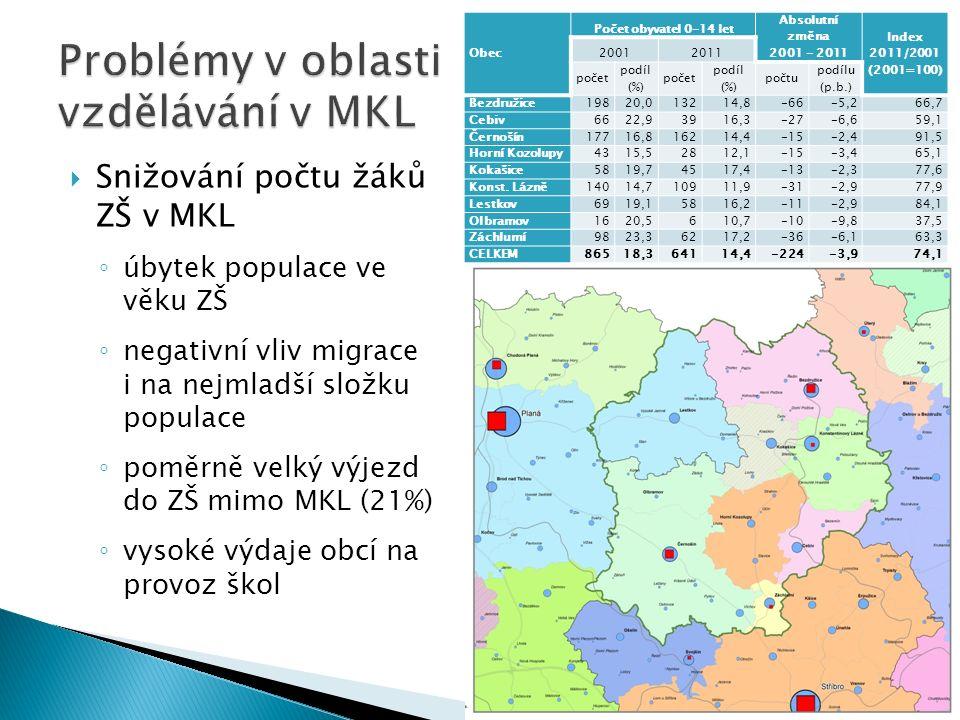  Snižování počtu žáků ZŠ v MKL ◦ úbytek populace ve věku ZŠ ◦ negativní vliv migrace i na nejmladší složku populace ◦ poměrně velký výjezd do ZŠ mimo MKL (21%) ◦ vysoké výdaje obcí na provoz škol Obec Počet obyvatel 0-14 let Absolutní změna 2001 - 2011 Index 2011/2001 (2001=100) 20012011 počet podíl (%) počet podíl (%) počtu podílu (p.b.) Bezdružice19820,013214,8-66-5,266,7 Cebiv6622,93916,3-27-6,659,1 Černošín17716,816214,4-15-2,491,5 Horní Kozolupy4315,52812,1-15-3,465,1 Kokašice5819,74517,4-13-2,377,6 Konst.