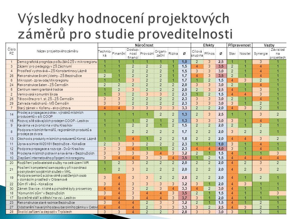 Číslo PZ Název projektového záměru NáročnostEfektyPřipravenostVazby Technic- ká Finanční Dostup- nost financí Provozní Organi- zační RizikaØ Cílová sk