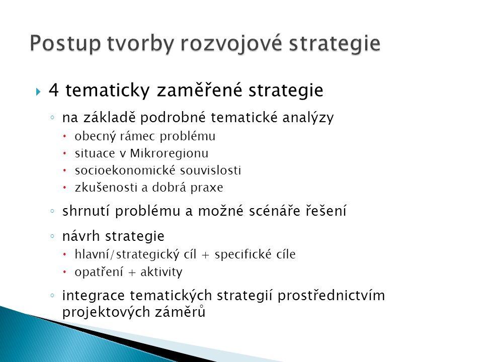  4 tematicky zaměřené strategie ◦ na základě podrobné tematické analýzy  obecný rámec problému  situace v Mikroregionu  socioekonomické souvislosti  zkušenosti a dobrá praxe ◦ shrnutí problému a možné scénáře řešení ◦ návrh strategie  hlavní/strategický cíl + specifické cíle  opatření + aktivity ◦ integrace tematických strategií prostřednictvím projektových záměrů