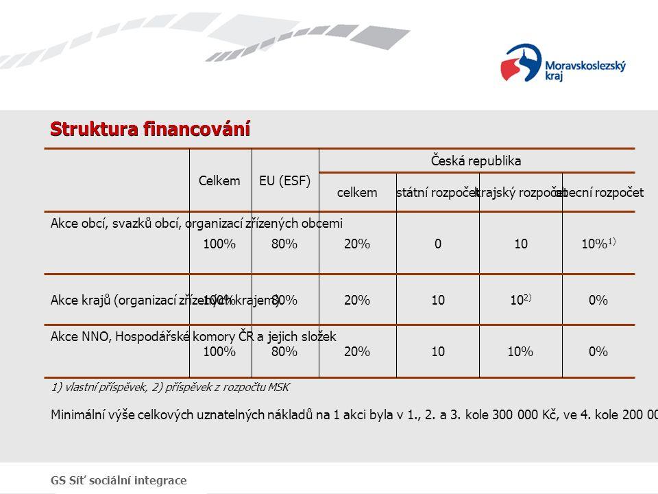 GS Síť sociální integrace Struktura financování 0%10%1020%80%100% Akce NNO, Hospodářské komory ČR a jejich složek 0%10 2) 1020%80%100%Akce krajů (organizací zřízených krajem) 10% 1) 10020%80%100% Akce obcí, svazků obcí, organizací zřízených obcemi obecní rozpočetkrajský rozpočetstátní rozpočetcelkem Česká republika EU (ESF)Celkem 1) vlastní příspěvek, 2) příspěvek z rozpočtu MSK Minimální výše celkových uznatelných nákladů na 1 akci byla v 1., 2.