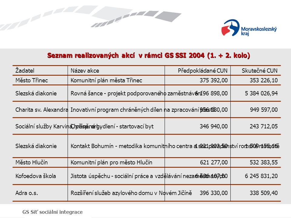 GS Síť sociální integrace Seznam realizovaných akcí v rámci GS SSI 2004 (1.