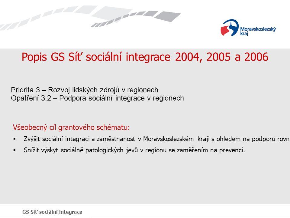 GS Síť sociální integrace Popis GS Síť sociální integrace 2004, 2005 a 2006 Všeobecný cíl grantového schématu:  Zvýšit sociální integraci a zaměstnanost v Moravskoslezském kraji s ohledem na podporu rovných příležitostí a zapojování partnerství na místní úrovni,  Snížit výskyt sociálně patologických jevů v regionu se zaměřením na prevenci.
