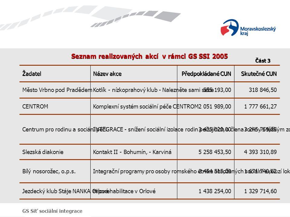 GS Síť sociální integrace Seznam realizovaných akcí v rámci GS SSI 2005 1 329 714,601 438 254,00Hiporehabilitace v OrlovéJezdecký klub Stáje NANKA Orlová 1 671 740,622 464 515,00Integrační programy pro osoby romského etnika ohrožených sociální exkluzí lokality ŽeleznáBílý nosorožec, o.p.s.
