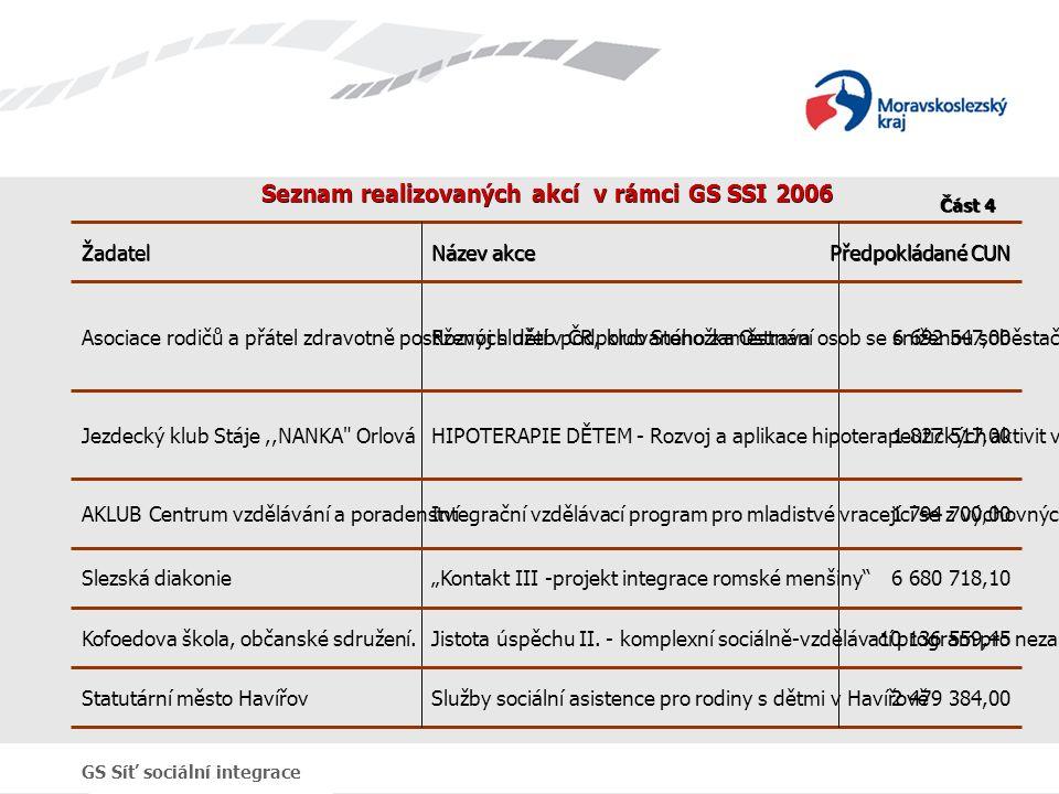 GS Síť sociální integrace Seznam realizovaných akcí v rámci GS SSI 2006 Předpokládané CUN Název akce Žadatel 2 479 384,00Služby sociální asistence pro rodiny s dětmi v HavířověStatutární město Havířov 10 136 559,45Jistota úspěchu II.
