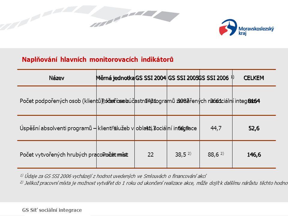 Naplňování hlavních monitorovacích indikátorů 146,688,6 2) 38,5 2) 22Počet místPočet vytvořených hrubých pracovních míst 52,644,766,941,7%Úspěšní absolventi programů – klienti služeb v oblasti sociální integrace 8164366130821421Počet osobPočet podpořených osob (klientů), kteří se zúčastnili programů zaměřených na sociální integraciCELKEM GS SSI 2006 1) GS SSI 2005 GS SSI 2004 Měrná jednotka Název 1) Údaje za GS SSI 2006 vycházejí z hodnot uvedených ve Smlouvách o financování akcí 2) Jelikož pracovní místa je možnost vytvářet do 1 roku od ukončení realizace akce, může dojít k dalšímu nárůstu těchto hodnot