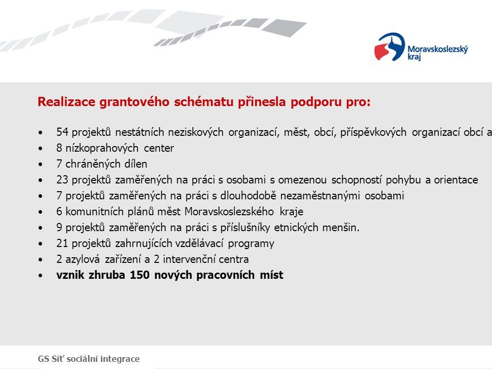 GS Síť sociální integrace Realizace grantového schématu přinesla podporu pro: 54 projektů nestátních neziskových organizací, měst, obcí, příspěvkových organizací obcí a kraje v hodnotě okolo 170 mil.