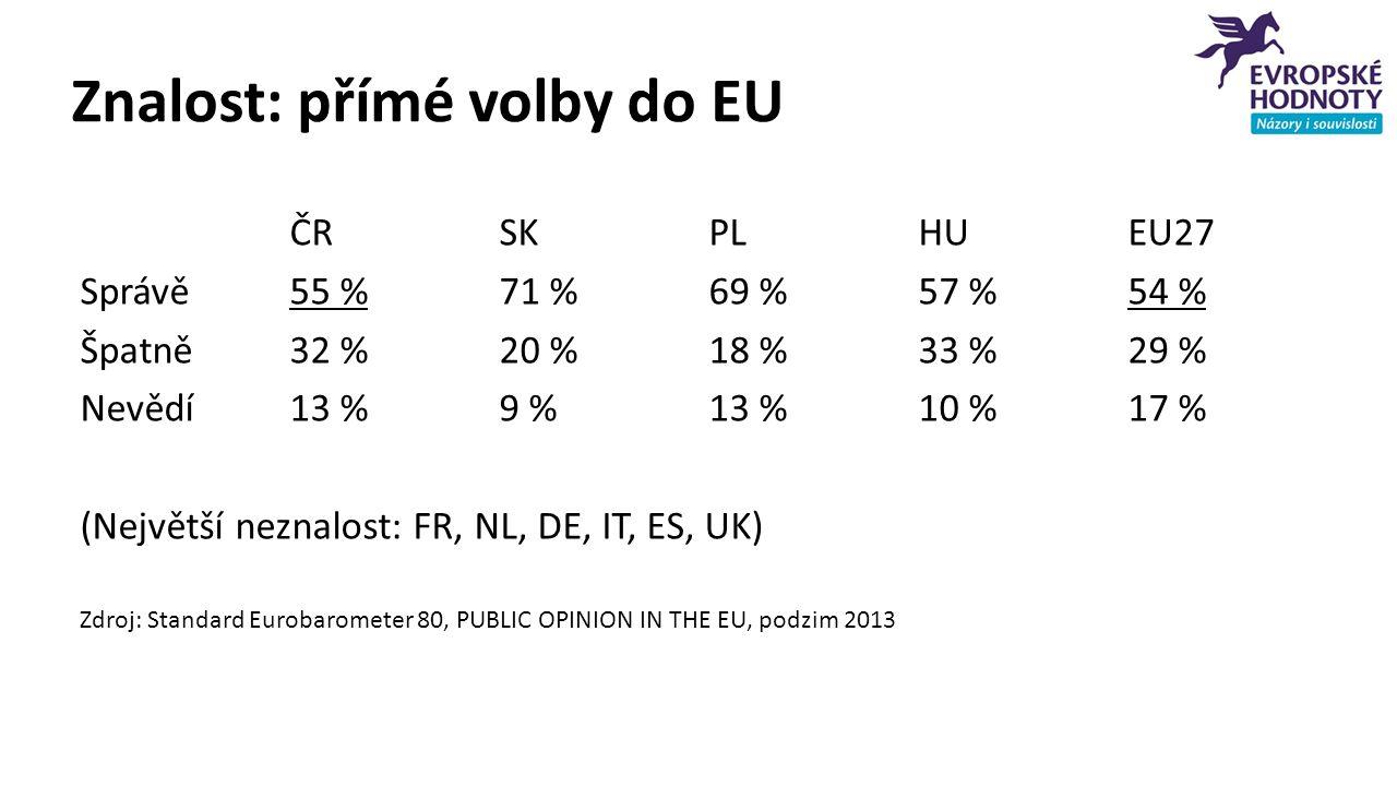 Znalost: přímé volby do EU ČRSKPLHUEU27 Správě55 %71 %69 %57 %54 % Špatně32 %20 %18 %33 %29 % Nevědí13 %9 %13 %10 %17 % (Největší neznalost: FR, NL, DE, IT, ES, UK) Zdroj: Standard Eurobarometer 80, PUBLIC OPINION IN THE EU, podzim 2013