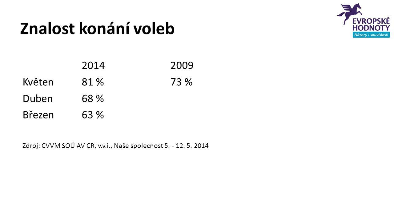Znalost konání voleb 20142009 Květen 81 %73 % Duben68 % Březen63 % Zdroj: CVVM SOÚ AV CR, v.v.i., Naše spolecnost 5. - 12. 5. 2014
