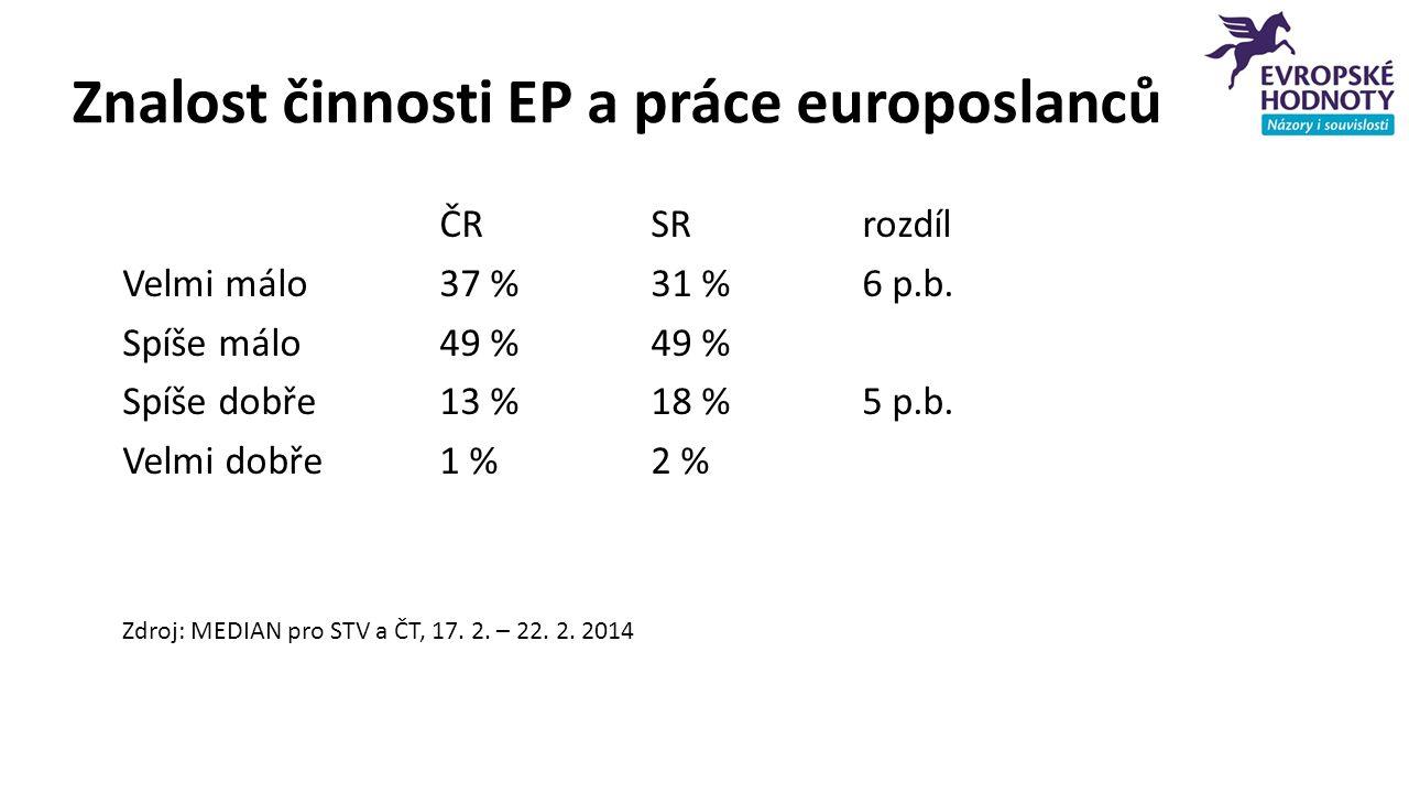 Znalost činnosti EP a práce europoslanců ČRSRrozdíl Velmi málo37 %31 %6 p.b. Spíše málo49 %49 % Spíše dobře13 %18 %5 p.b. Velmi dobře1 %2 % Zdroj: MED