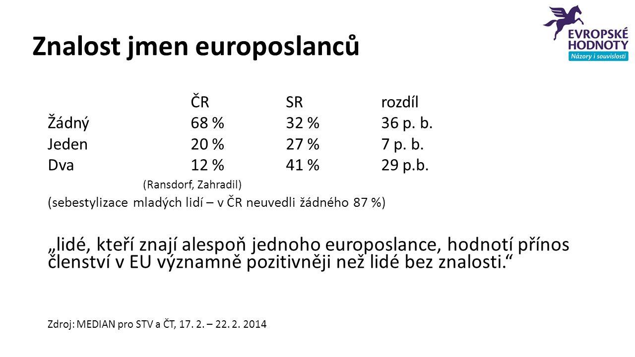 Znalost jmen europoslanců ČRSRrozdíl Žádný68 %32 %36 p. b. Jeden20 %27 %7 p. b. Dva12 %41 %29 p.b. (Ransdorf, Zahradil) (sebestylizace mladých lidí –