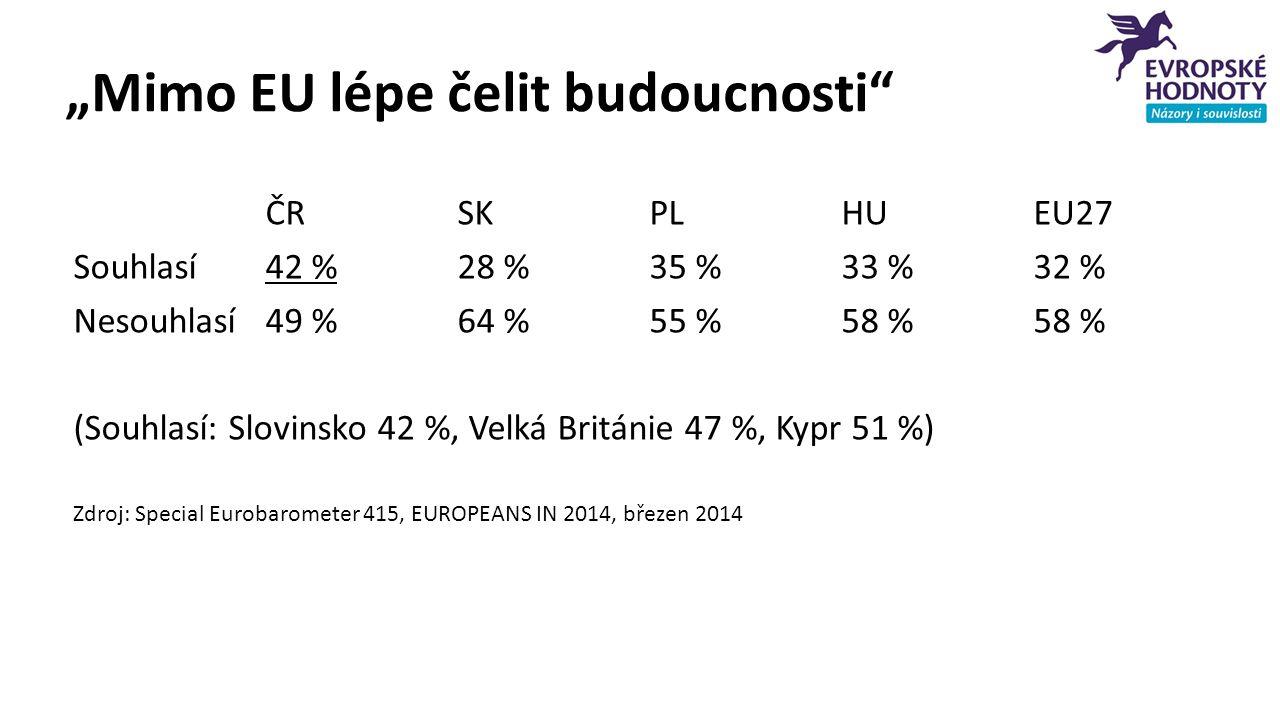 """""""Mimo EU lépe čelit budoucnosti"""" ČRSKPLHUEU27 Souhlasí42 %28 %35 %33 %32 % Nesouhlasí49 %64 %55 %58 %58 % (Souhlasí: Slovinsko 42 %, Velká Británie 47"""
