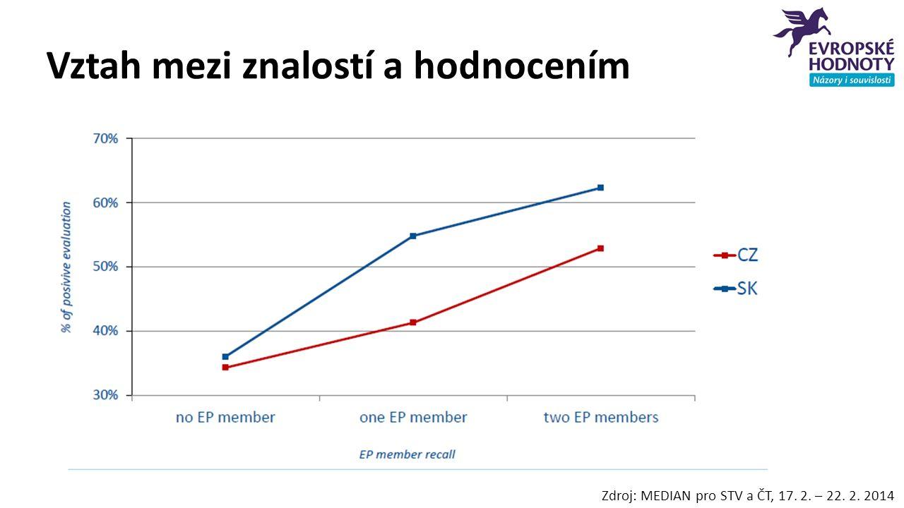 Vztah mezi znalostí a hodnocením Zdroj: MEDIAN pro STV a ČT, 17. 2. – 22. 2. 2014