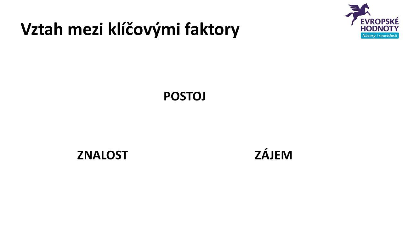 Vliv 10 let členství na život Zdroj: MEDIAN pro STV a ČT, 17.