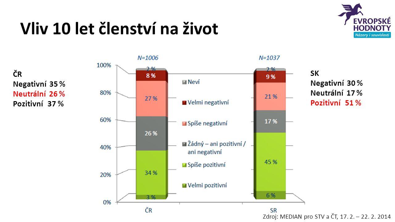 Vliv 10 let členství na život Zdroj: MEDIAN pro STV a ČT, 17. 2. – 22. 2. 2014 ČR Negativní 35 % Neutrální 26 % Pozitivní 37 % SK Negativní 30 % Neutr