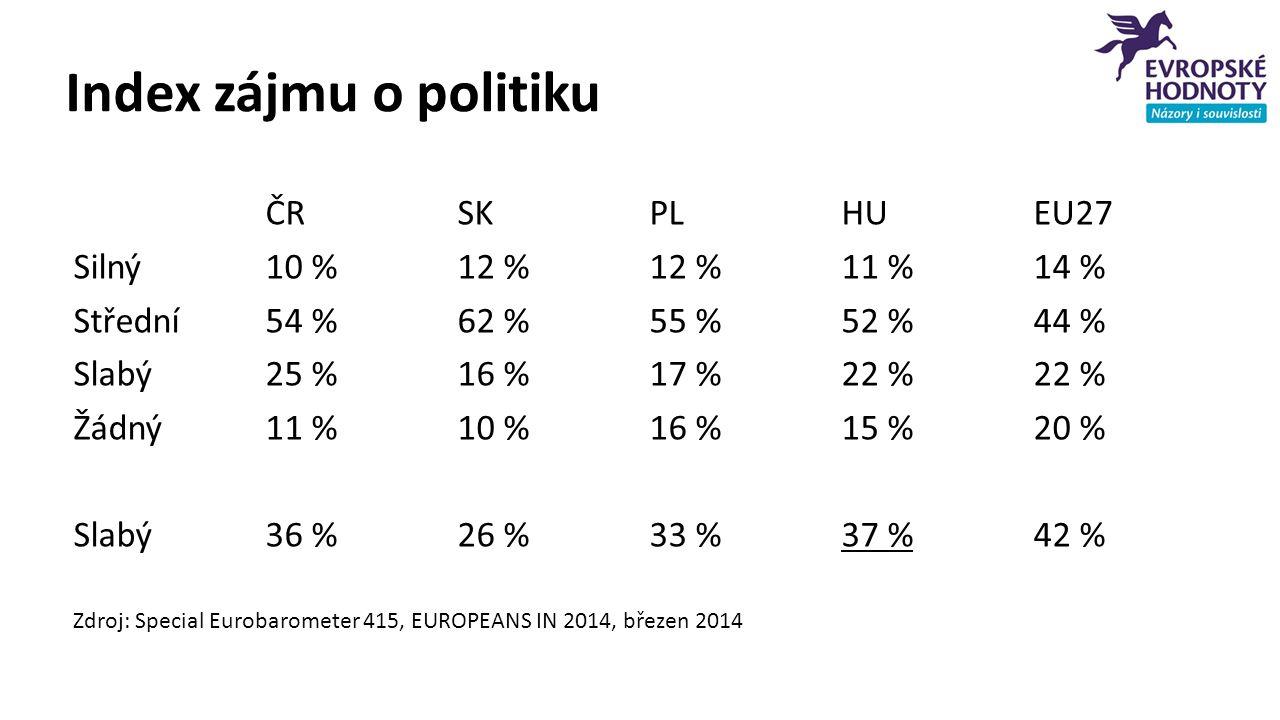 Index zájmu o politiku ČRSKPLHUEU27 Silný10 %12 %12 %11 %14 % Střední54 %62 %55 %52 %44 % Slabý 25 %16 %17 %22 %22 % Žádný 11 %10 %16 %15 %20 % Slabý36 %26 %33 %37 %42 % Zdroj: Special Eurobarometer 415, EUROPEANS IN 2014, březen 2014