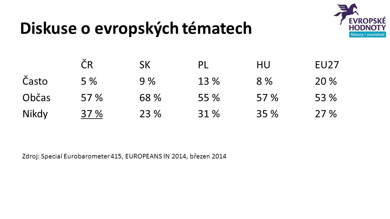 Diskuse o evropských tématech ČRSKPLHUEU27 Často5 %9 %13 %8 %20 % Občas57 %68 %55 %57 %53 % Nikdy37 %23 %31 %35 %27 % Zdroj: Special Eurobarometer 415