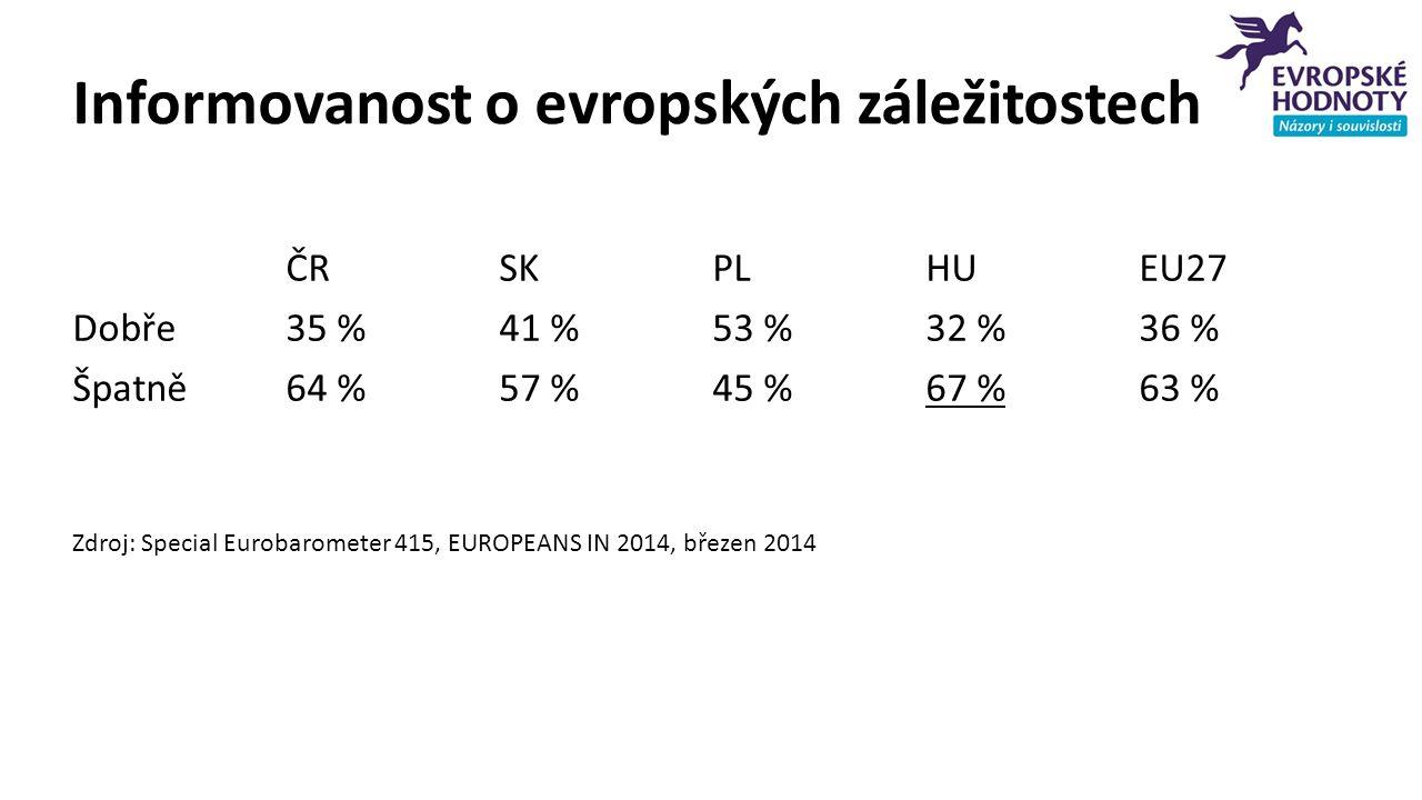 Informovanost o evropských záležitostech ČRSKPLHUEU27 Dobře 35 %41 %53 %32 %36 % Špatně64 %57 %45 %67 %63 % Zdroj: Special Eurobarometer 415, EUROPEANS IN 2014, březen 2014