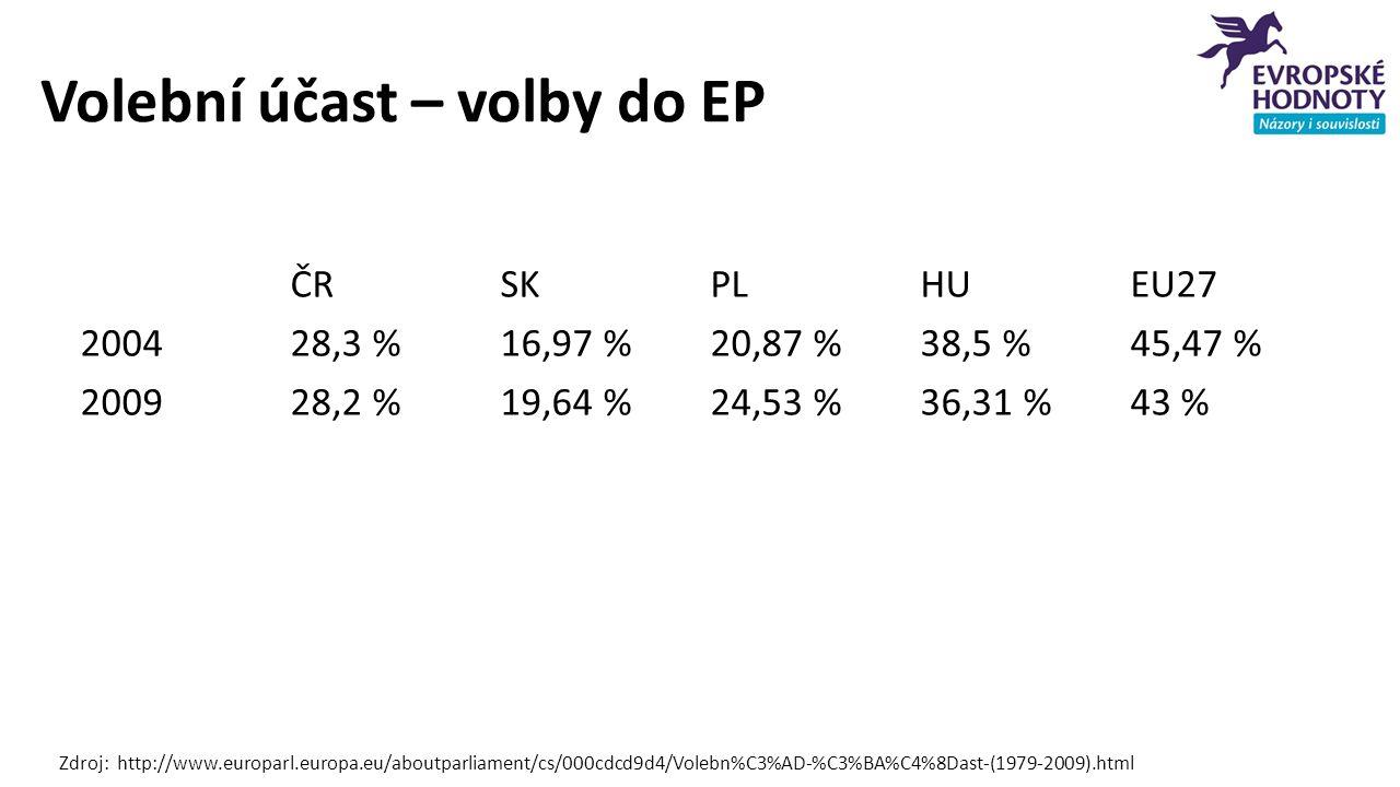 Volební účast – volby do EP Zdroj: http://www.europarl.europa.eu/aboutparliament/cs/000cdcd9d4/Volebn%C3%AD-%C3%BA%C4%8Dast-(1979-2009).html ČRSKPLHUEU27 200428,3 %16,97 %20,87 %38,5 %45,47 % 200928,2 %19,64 %24,53 %36,31 %43 %