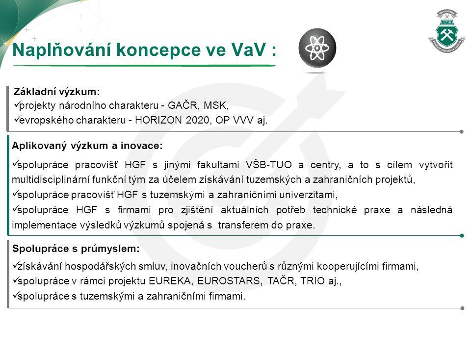 Naplňování koncepce ve VaV : Základní výzkum: projekty národního charakteru - GAČR, MSK, evropského charakteru - HORIZON 2020, OP VVV aj. Aplikovaný v