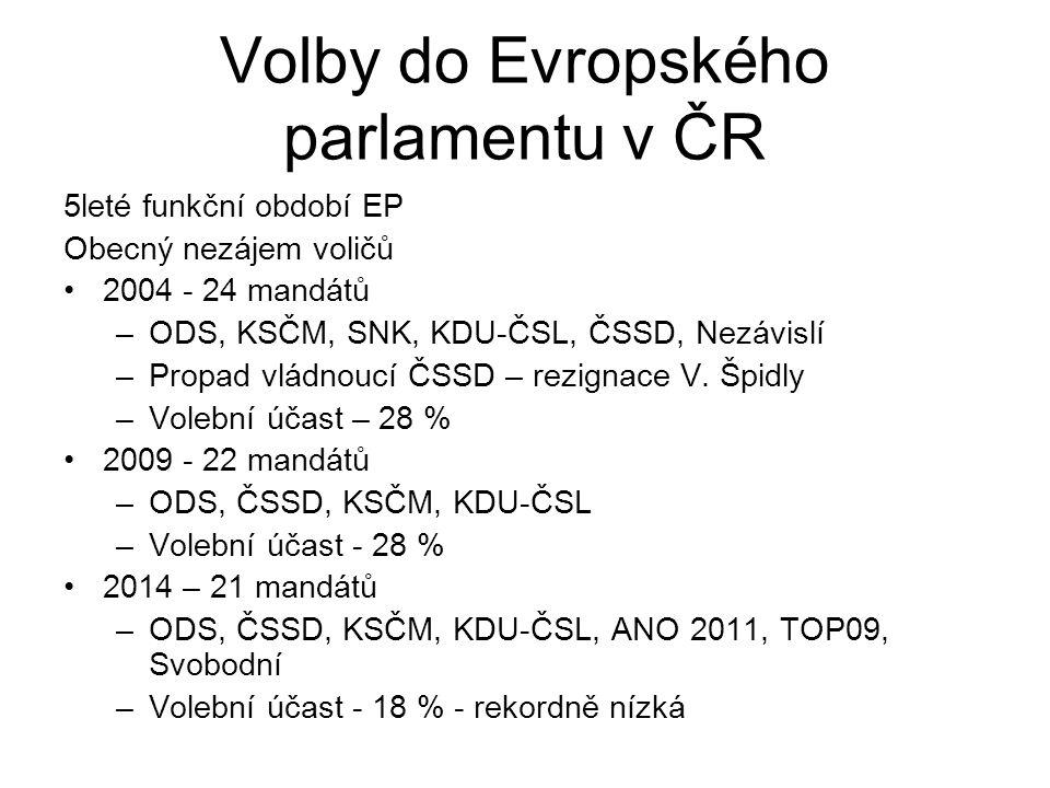 Volby do Evropského parlamentu v ČR 5leté funkční období EP Obecný nezájem voličů 2004 - 24 mandátů –ODS, KSČM, SNK, KDU-ČSL, ČSSD, Nezávislí –Propad vládnoucí ČSSD – rezignace V.