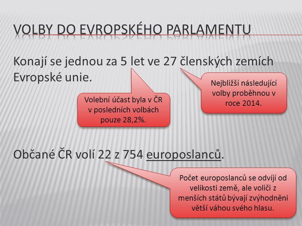 Konají se jednou za 5 let ve 27 členských zemích Evropské unie. Občané ČR volí 22 z 754 europoslanců. Nejbližší následující volby proběhnou v roce 201
