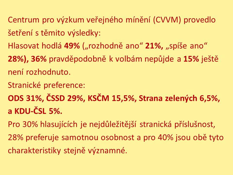 """Centrum pro výzkum veřejného mínění (CVVM) provedlo šetření s těmito výsledky: Hlasovat hodlá 49% (""""rozhodně ano 21%, """"spíše ano 28%), 36% pravděpodobně k volbám nepůjde a 15% ještě není rozhodnuto."""