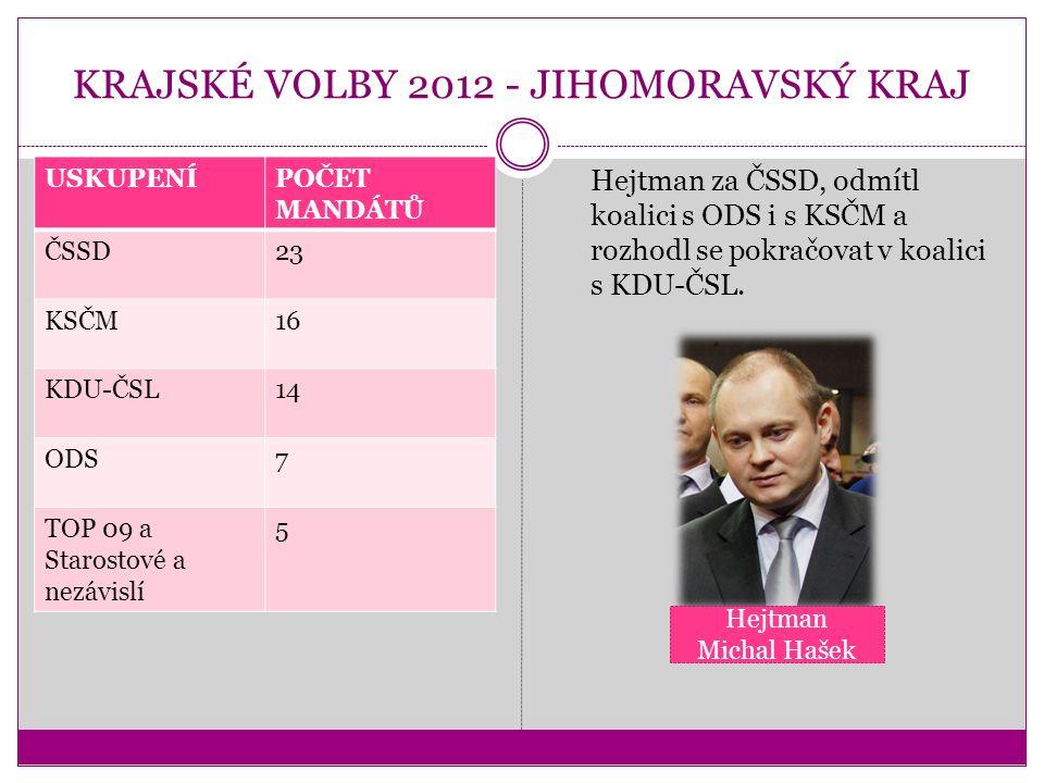 KRAJSKÉ VOLBY 2012 - JIHOMORAVSKÝ KRAJ USKUPENÍPOČET MANDÁTŮ ČSSD23 KSČM16 KDU-ČSL14 ODS7 TOP 09 a Starostové a nezávislí 5 Hejtman za ČSSD, odmítl koalici s ODS i s KSČM a rozhodl se pokračovat v koalici s KDU-ČSL.