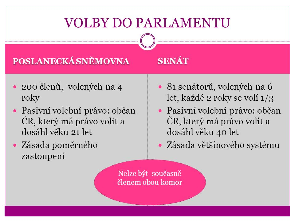 POSLANECKÁ SNĚMOVNA SENÁT 25.– 26. 10. 2013 předčasné (prezident rozpustil sněmovnu 28.