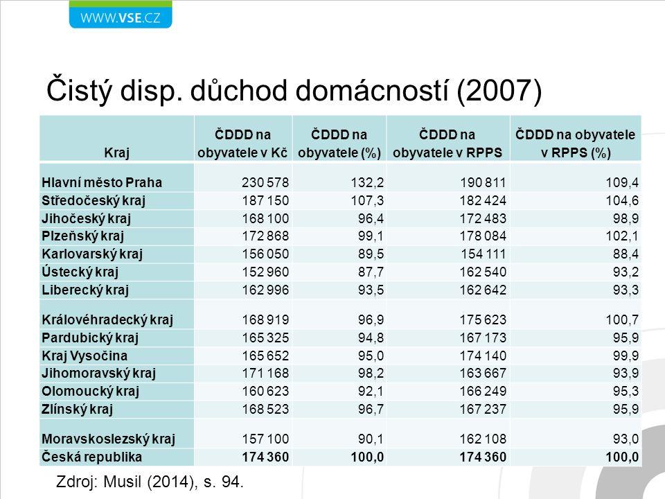 Čistý disp. důchod domácností (2007) 12 Zdroj: Musil (2014), s. 92 Kraj ČDDD na obyvatele v Kč ČDDD na obyvatele (%) ČDDD na obyvatele v RPPS ČDDD na