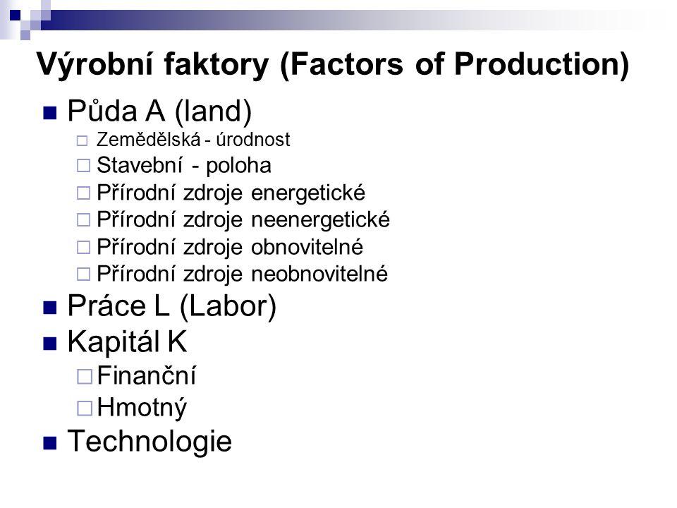 Výrobní faktory (Factors of Production) Půda A (land)  Zemědělská - úrodnost  Stavební - poloha  Přírodní zdroje energetické  Přírodní zdroje neenergetické  Přírodní zdroje obnovitelné  Přírodní zdroje neobnovitelné Práce L (Labor) Kapitál K  Finanční  Hmotný Technologie