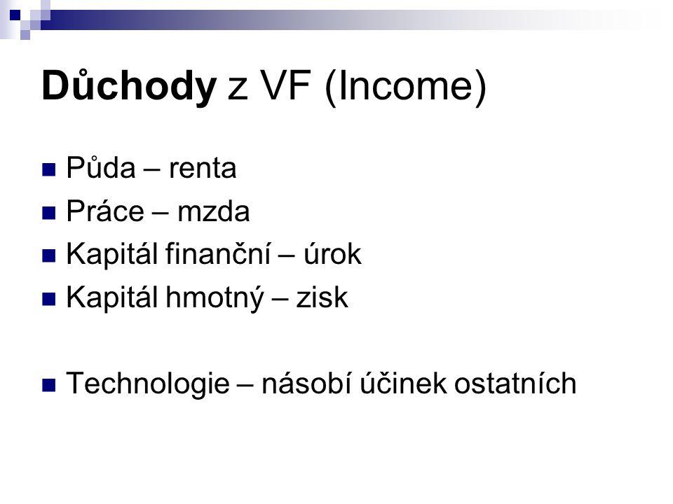 Důchody z VF (Income) Půda – renta Práce – mzda Kapitál finanční – úrok Kapitál hmotný – zisk Technologie – násobí účinek ostatních