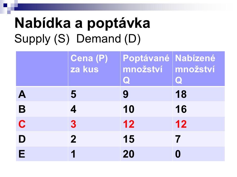 Nabídka a poptávka Supply (S) Demand (D) Cena (P) za kus Poptávané množství Q Nabízené množství Q A5918 B41016 C312 D2157 E1200
