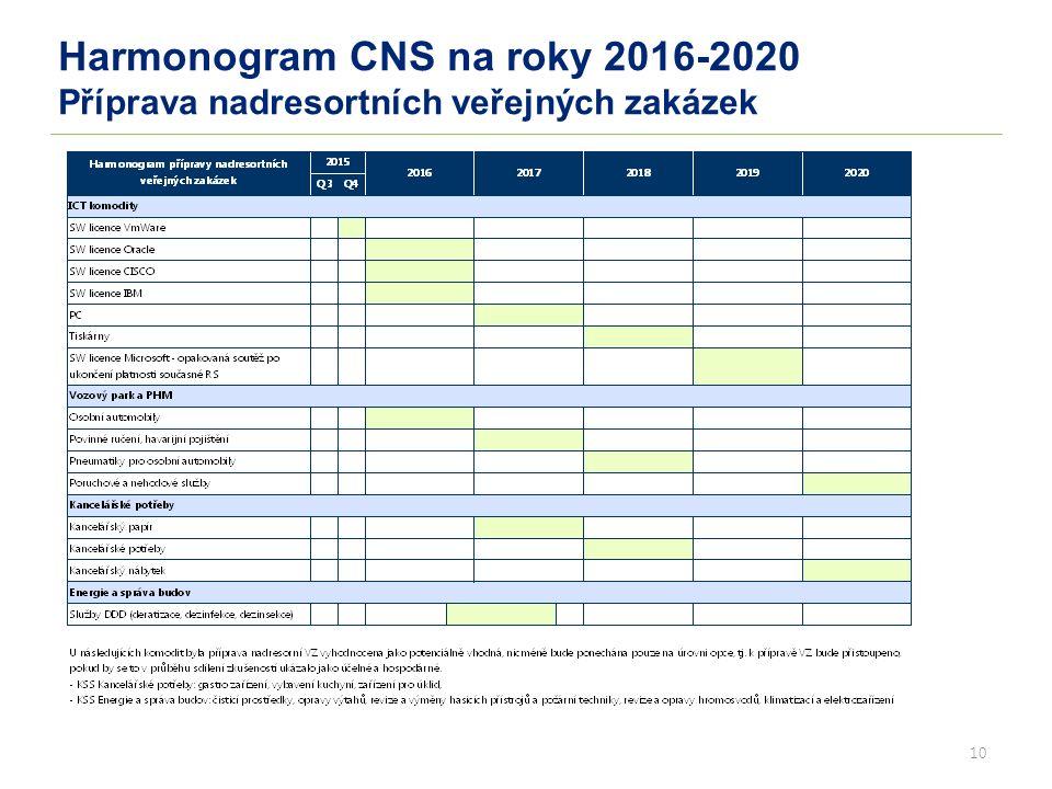 10 Harmonogram CNS na roky 2016-2020 Příprava nadresortních veřejných zakázek