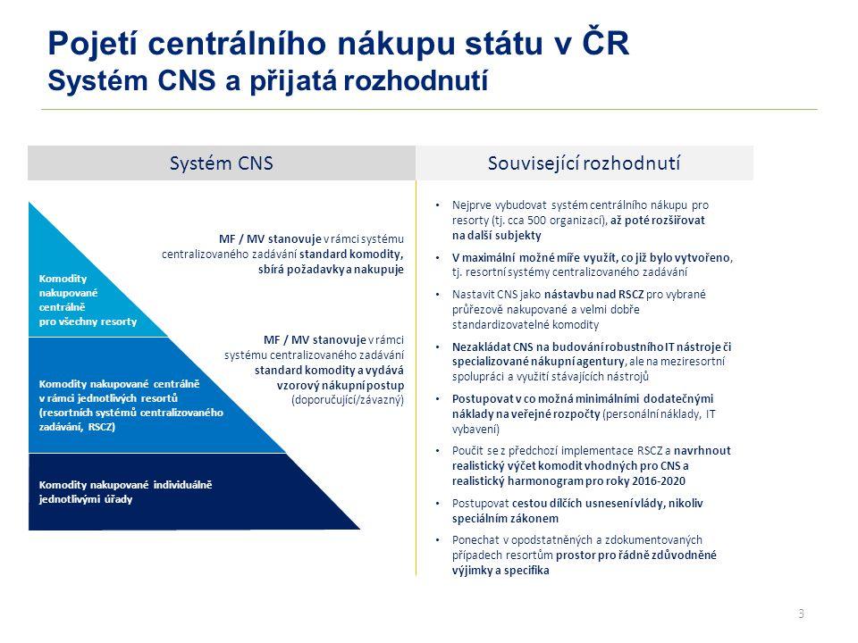 3 Pojetí centrálního nákupu státu v ČR Systém CNS a přijatá rozhodnutí Komodity nakupované individuálně jednotlivými úřady Komodity nakupované centrálně v rámci jednotlivých resortů (resortních systémů centralizovaného zadávání, RSCZ) MF / MV stanovuje v rámci systému centralizovaného zadávání standard komodity a vydává vzorový nákupní postup (doporučující/závazný) Nejprve vybudovat systém centrálního nákupu pro resorty (tj.