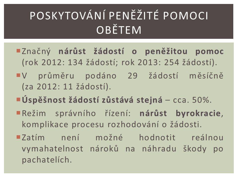nárůst žádostí o peněžitou pomoc  Značný nárůst žádostí o peněžitou pomoc (rok 2012: 134 žádostí; rok 2013: 254 žádostí).