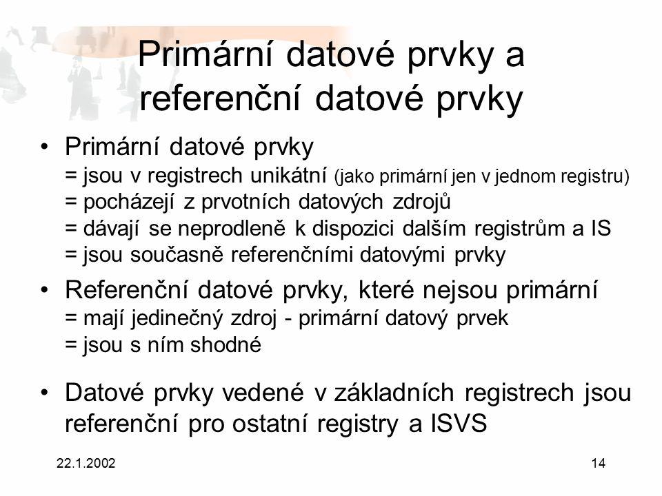 22.1.200214 Primární datové prvky a referenční datové prvky Primární datové prvky = jsou v registrech unikátní (jako primární jen v jednom registru) = pocházejí z prvotních datových zdrojů = dávají se neprodleně k dispozici dalším registrům a IS = jsou současně referenčními datovými prvky Referenční datové prvky, které nejsou primární = mají jedinečný zdroj - primární datový prvek = jsou s ním shodné Datové prvky vedené v základních registrech jsou referenční pro ostatní registry a ISVS