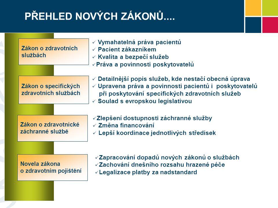 PROGRAM DNEŠNÍ PREZENTACE Přehled nových zákonů a průběh jejich přípravy Zákony o zdravotních službách Novela zákona o veřejném zdravotním pojištění