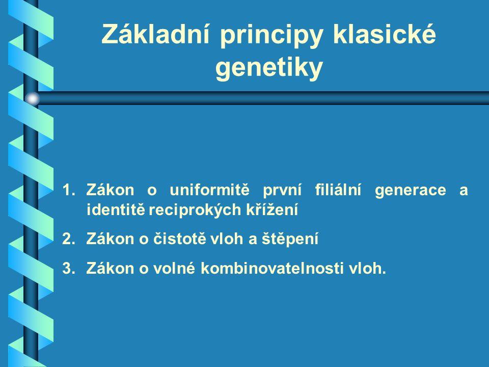 Základní principy klasické genetiky 1.Zákon o uniformitě první filiální generace a identitě reciprokých křížení 2.Zákon o čistotě vloh a štěpení 3.Zákon o volné kombinovatelnosti vloh.