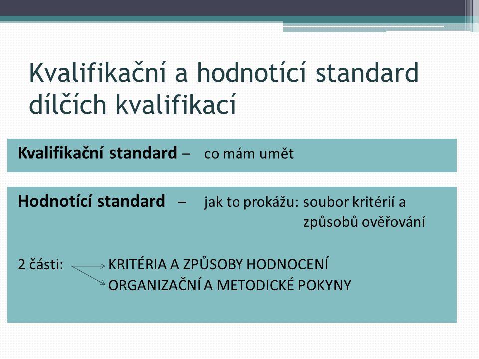 Kvalifikační a hodnotící standard dílčích kvalifikací Kvalifikační standard – co mám umět Hodnotící standard – jak to prokážu: soubor kritérií a způsobů ověřování 2 části: KRITÉRIA A ZPŮSOBY HODNOCENÍ ORGANIZAČNÍ A METODICKÉ POKYNY