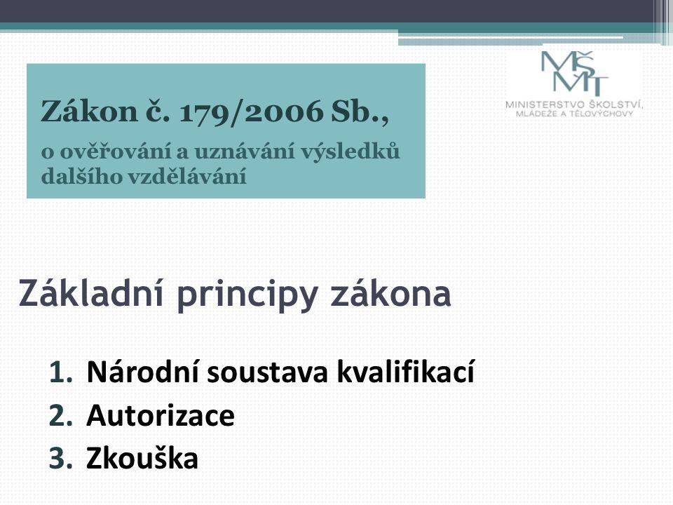 Základní principy zákona 1.Národní soustava kvalifikací 2.Autorizace 3.Zkouška Zákon č. 179/2006 Sb., o ověřování a uznávání výsledků dalšího vzdělává