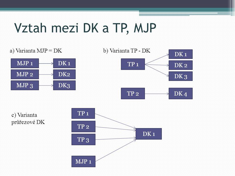 Vztah mezi DK a TP, MJP MJP 1 MJP 2 DK 1 DK3 DK2 MJP 3 TP 1 DK 4 DK 1 TP 2 DK 3 DK 2 TP 1 TP 3 MJP 1 TP 2 DK 1 a) Varianta MJP = DKb) Varianta TP - DK